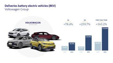 Volkswagen raddoppia le consegne dei propri veicoli elettrici nel primo semestre 2021
